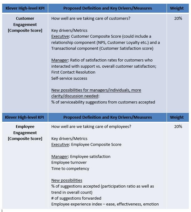 Customer engagement.employee engagement
